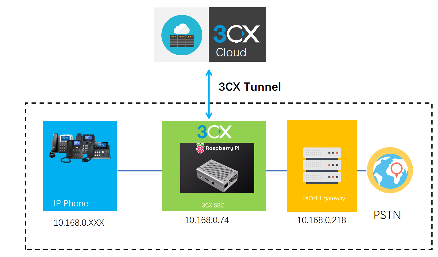How to connect FXO gateway to 3CX SBC - 58VOIP-3CX